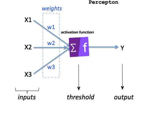 Deep learning and neural network