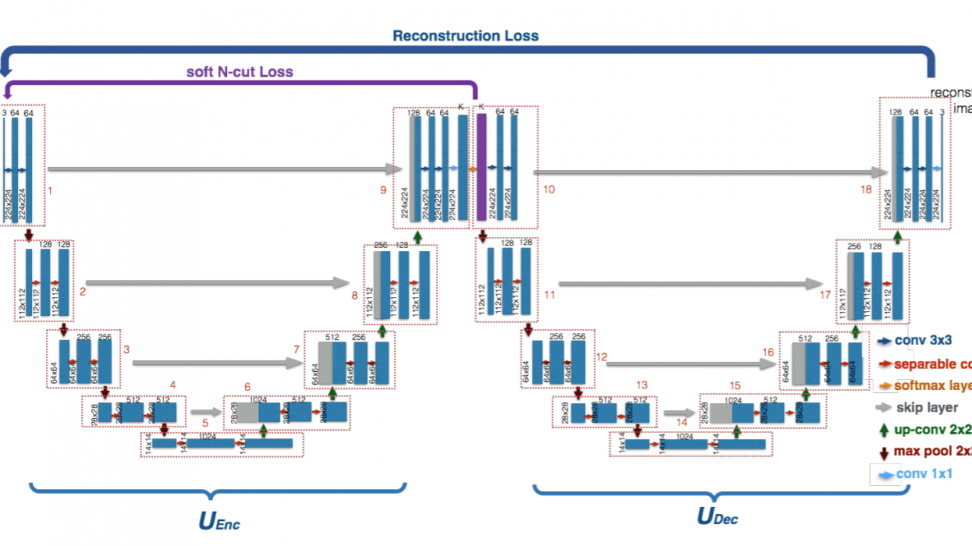 WNET segmentation