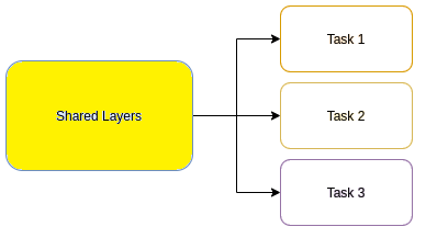 Multi task learning