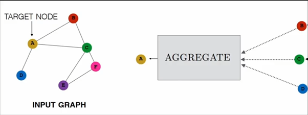 graph based neural network