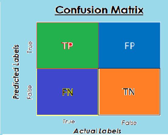 confusion matrix python plot
